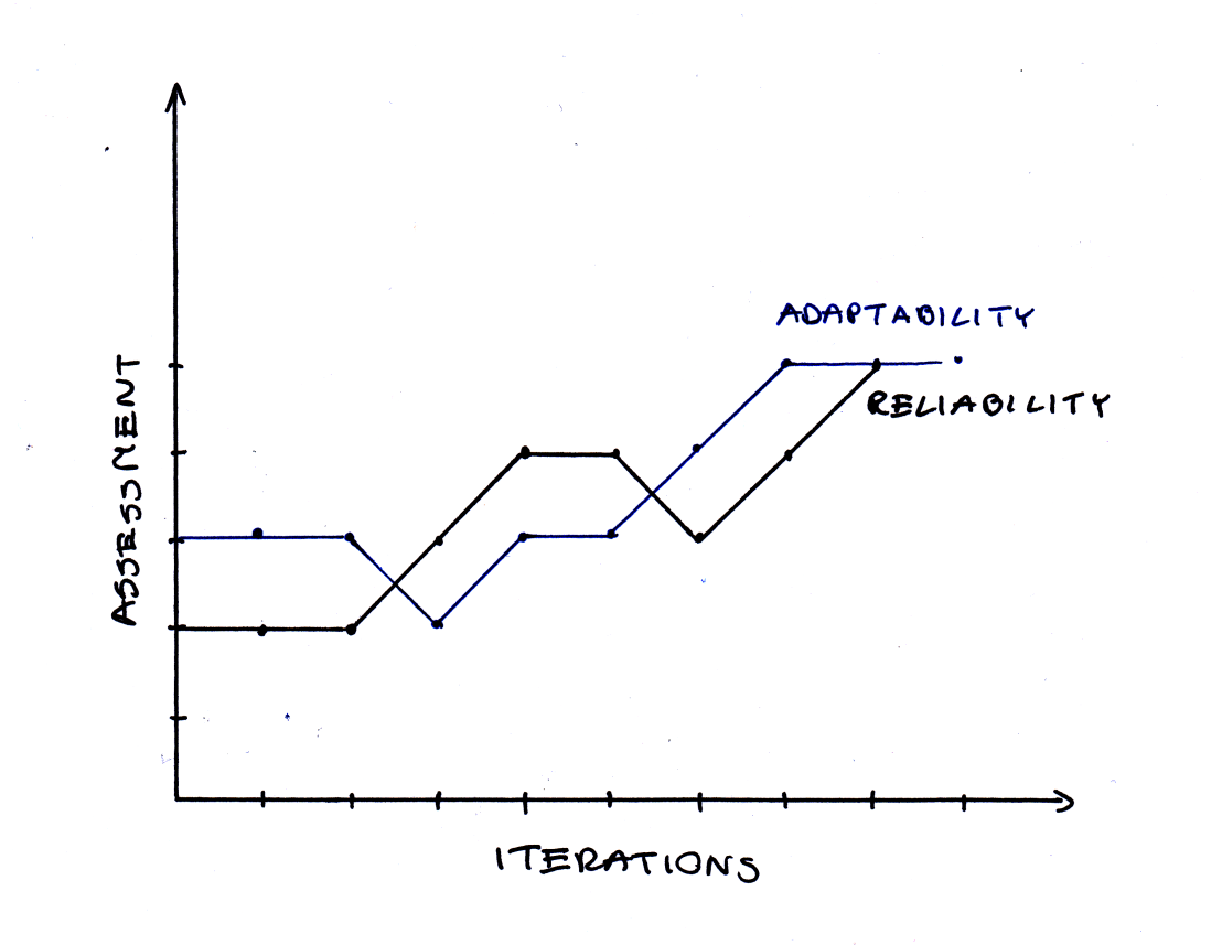 reliability_adaptability_assessment