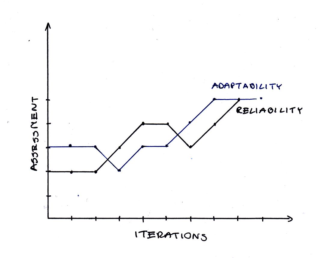 reliability_adaptability_assessment