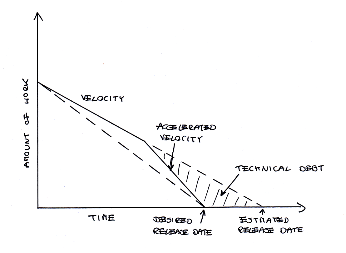 technical_debt_accelerated_velocity
