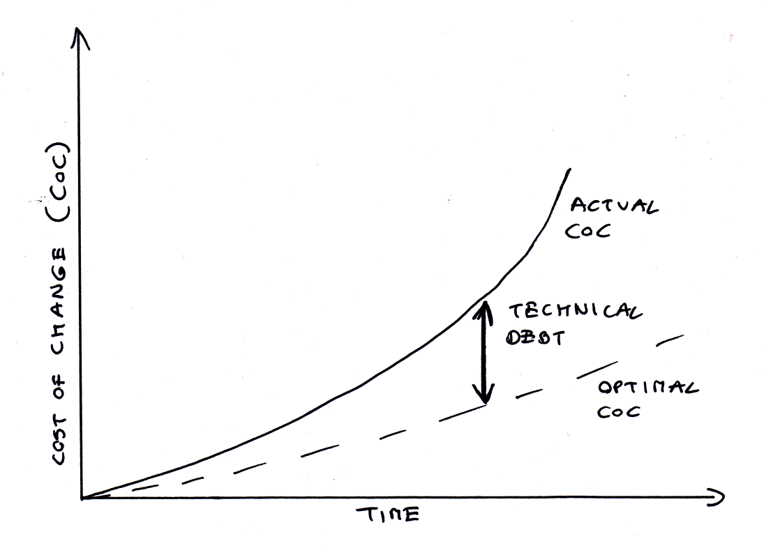 technical_debt_coc